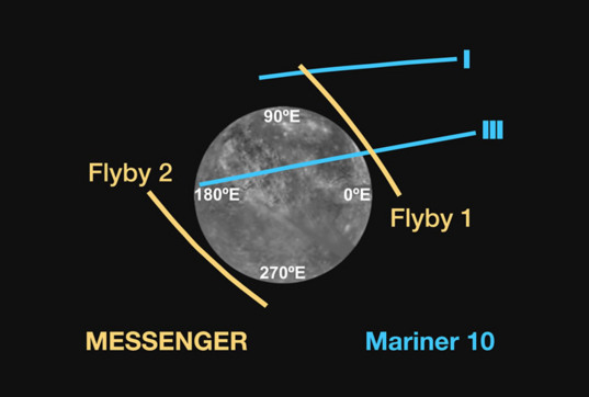 Geometry of past flybys of Mercury
