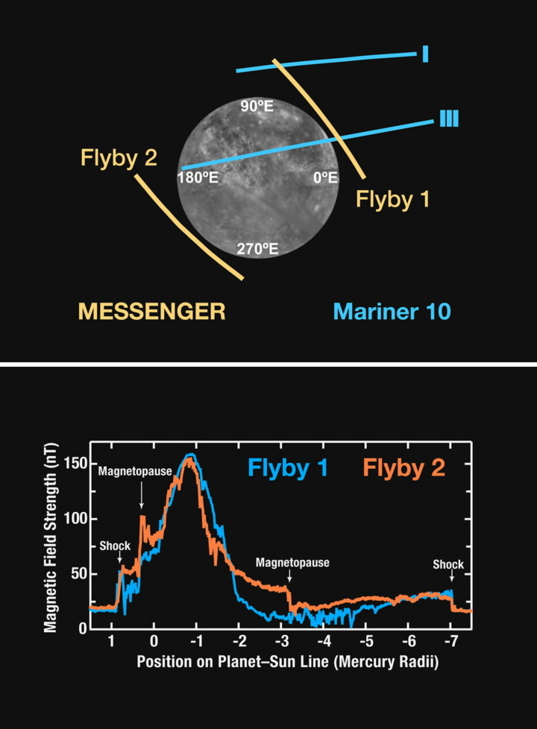 Strength of Mercury's magnetic field
