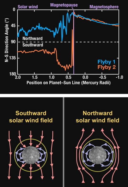 Solar wind magnetic field interactions with Mercury's magnetic field