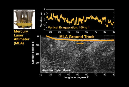 First altimetric data from Mercury