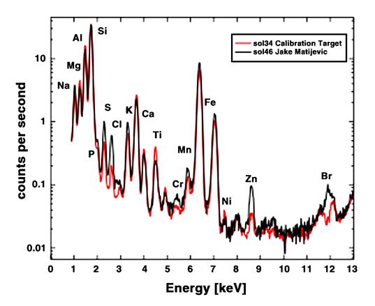 APXS spectrum of Jake Matijevic rock