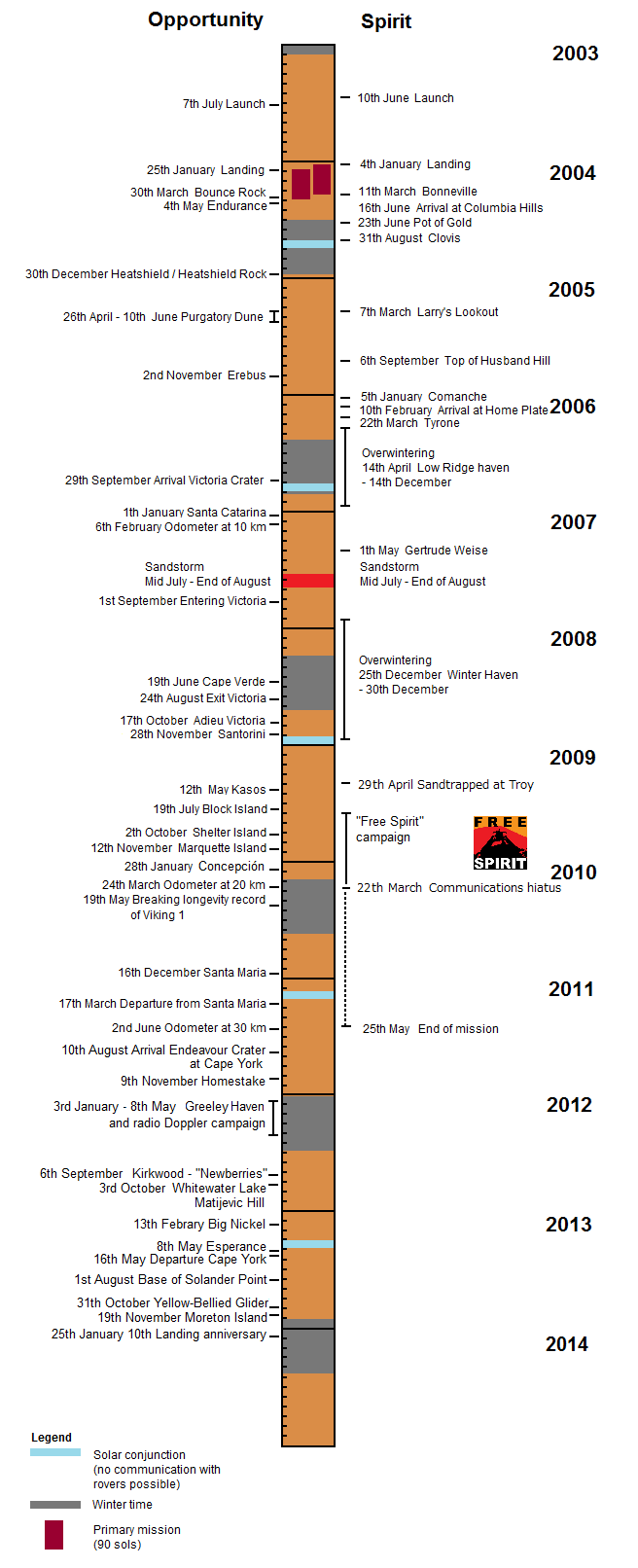 Mars Exploration Rover graphical timeline