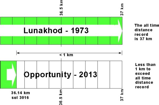 Opportunity odometer readings as of sol 3310 vs. Lunakhod