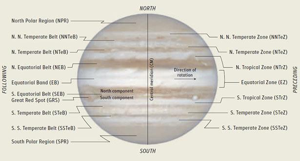 Jupiter's belts and zones