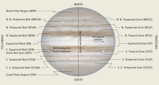 Jupiter's belts and zones