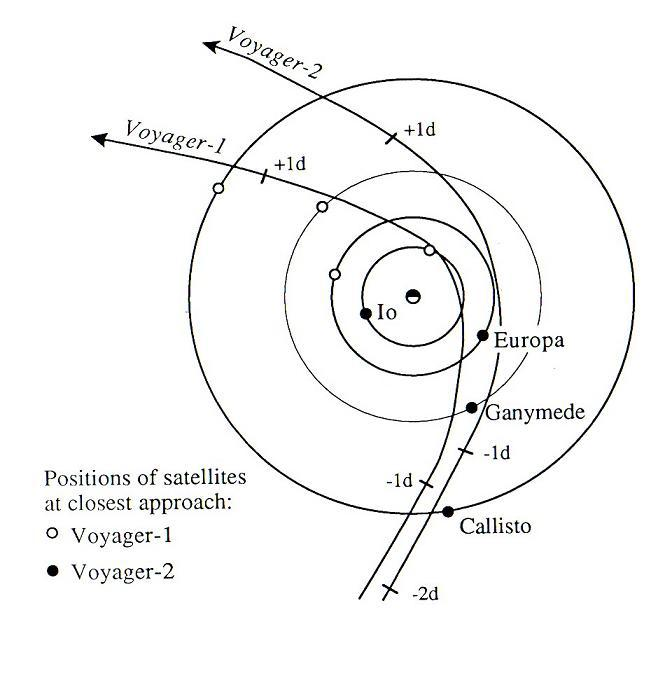 Voyager trajectories through the Jupiter system