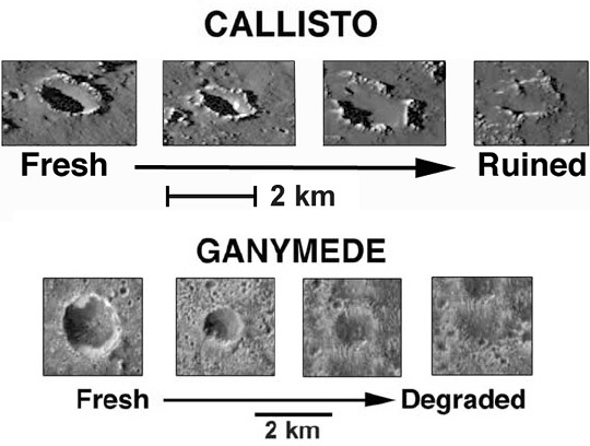 Crater degredation on Callisto and Ganymede