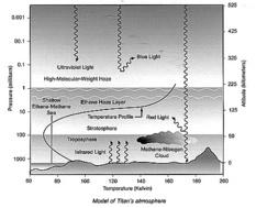 Diagram of Titan's Atmosphere