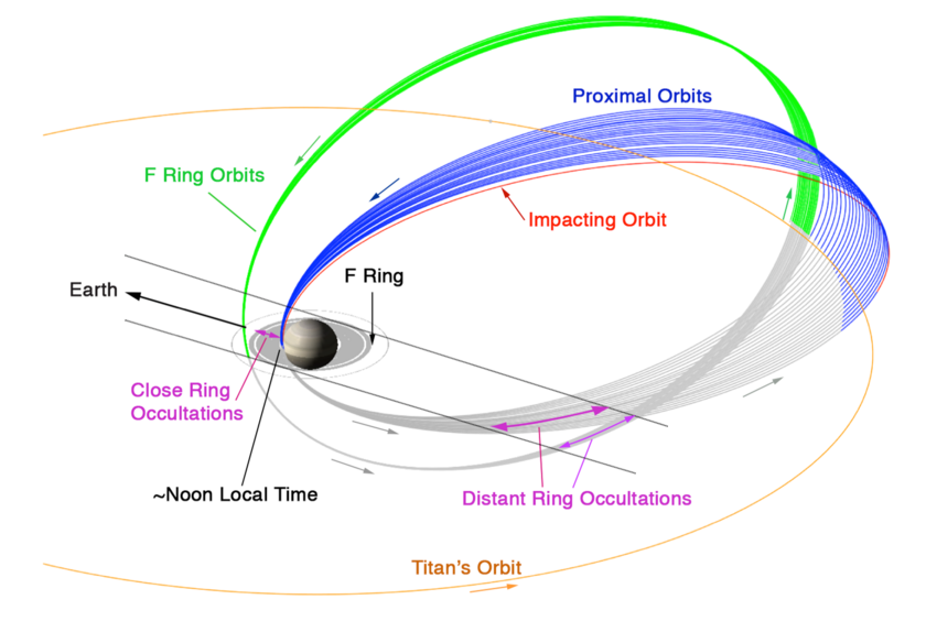 Cassini's F ring and proximal (