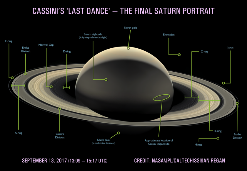 Cassini's 'Last Dance': A final portrait at Saturn (annotated)
