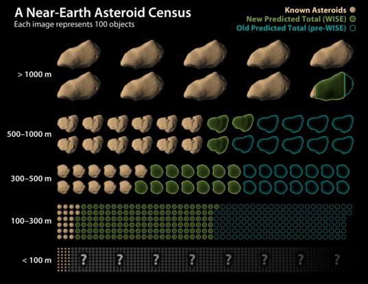 WISE's near-Earth asteroid survey
