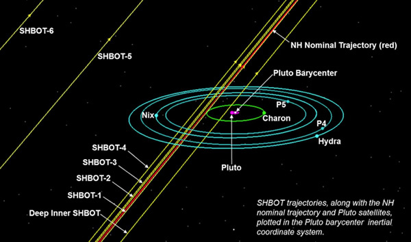 New Horizons SHBOTs