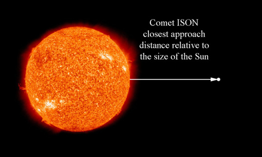 Comet ISON closest approach distance relative to the size of the Sun
