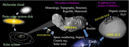 Hayabusa 2 continues JAXA's plan for small body exploration