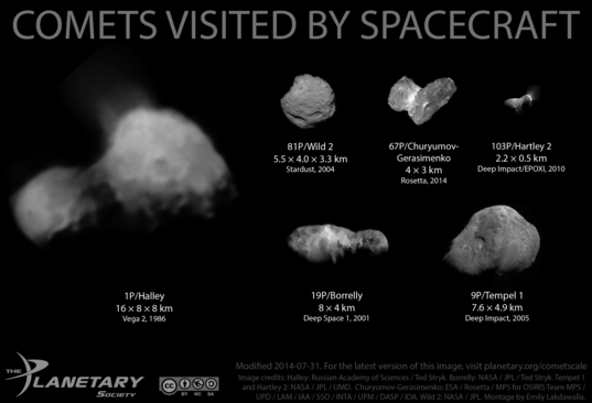 Scale comparison of comets visited by spacecraft as of August 29, 2014
