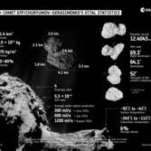 Comet 67P/Churyumov-Gerasimenko infographic