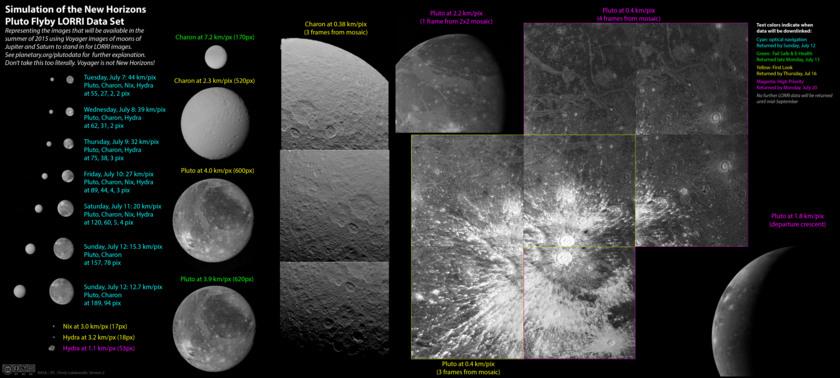Simulación de las imágenes tomadas por la cámara LORRI del New Horizons durante el sobrevuelo de Plutón; se han usado imágenes del Voyager de las lunas de los planetas gigantes para ofrecer una idea de la cobertura de las imágenes. Infográfico creado por Emily Lakdawalla. Crédito de las imágenes: NASA/JPL.