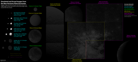 New Horizons Pluto flyby data set as of July 11, 2015