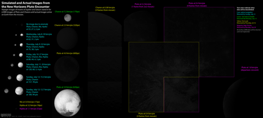 New Horizons Pluto flyby data set as of July 17, 2015