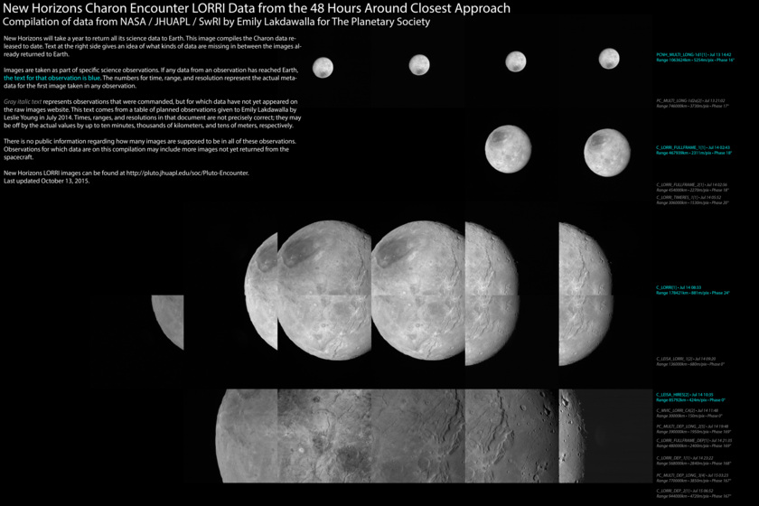Catalog of New Horizons' close-approach images of Charon as of October 13, 2015