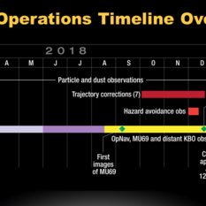 New Horizons 2018 operations timeline