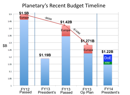 Chart: Planetary Science Budget Uncertainty in 2013