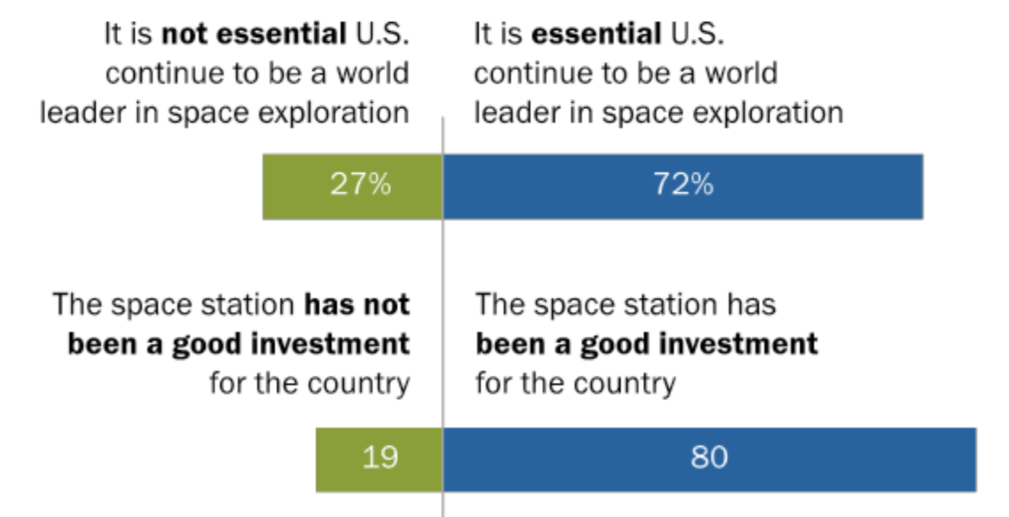 Majority of Americans say it is essential for U.S. to be a leader in space exploration...