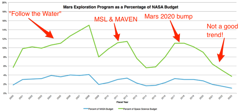Mars program funding, 2000 - 2022 (annotated)