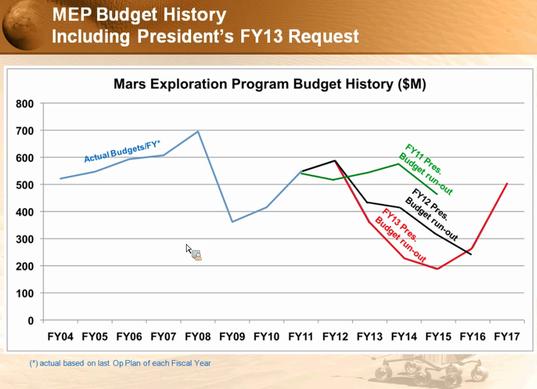 Mars Program Funding