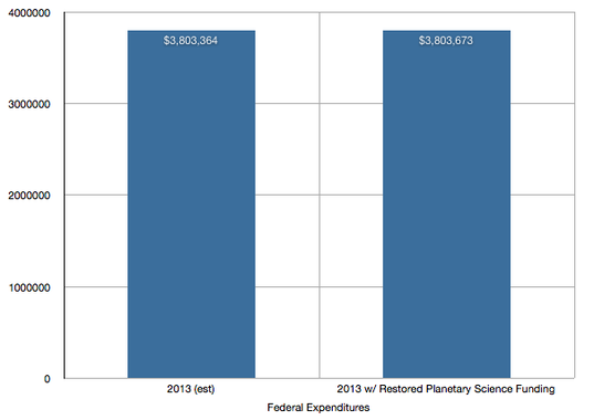 Federal Budget Comparison With and Without Full Funding for Planetary Science