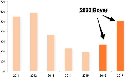 Mars Exploration Program Budget Projection with 2020 Rover