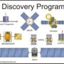 Discovery Missions