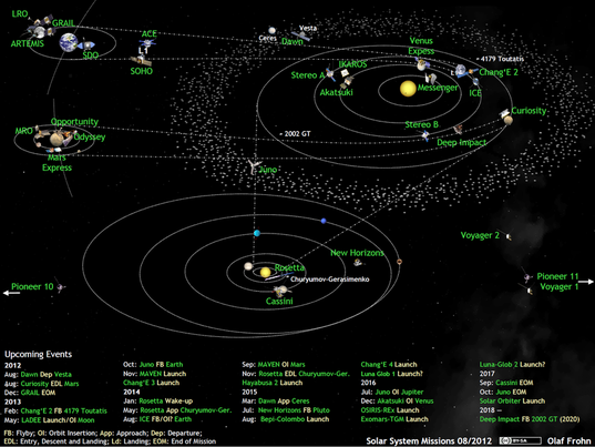 What's up in the solar system, August 2012