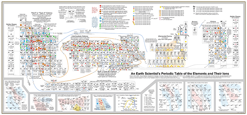 A Geochemists Periodic Table Of Elements The Planetary Society