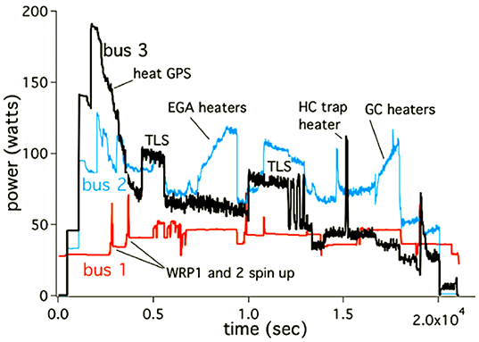 SAM power usage graph