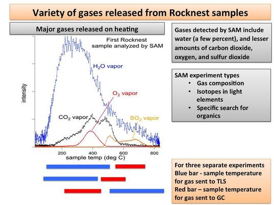 First major gas detections by Curiosity SAM