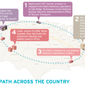 Plutonium-238's Path around the United States