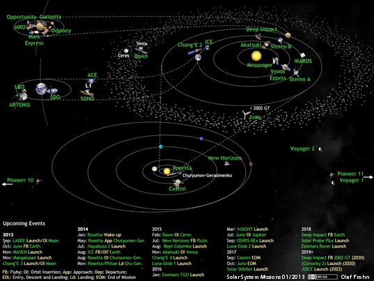 What's Up in the Solar System in January 2013