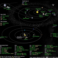 What's Up in the Solar System diagram by Olaf Frohn (March 2011)