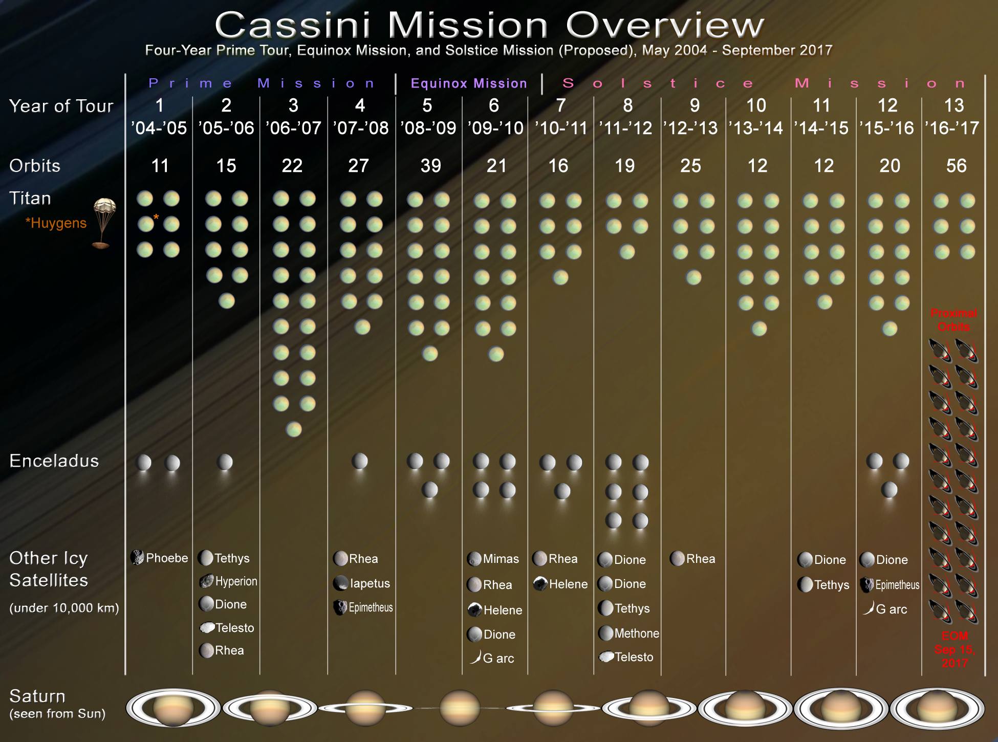 Designing The Cassini Tour Planetary Society Mission To Saturn Diagram Of Spacecraft