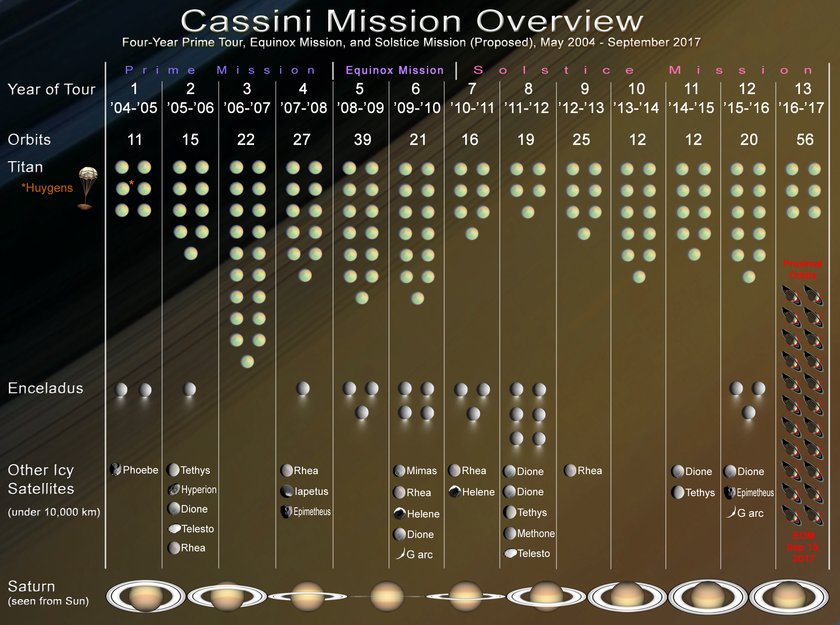 Cassini Mission Overview
