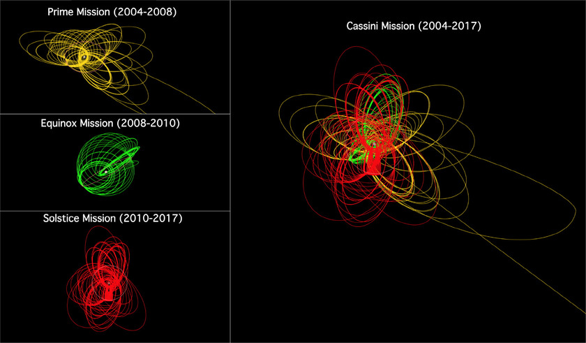 The Cassini Spacecraft Trajectory for Each Episode of Tour Design