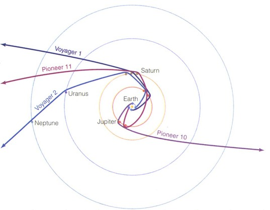 Paths of the Pioneer 10 and 11 and Voyager 1 and 2 spacecraft