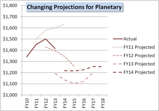 FY14 proposed budget changing budget projections
