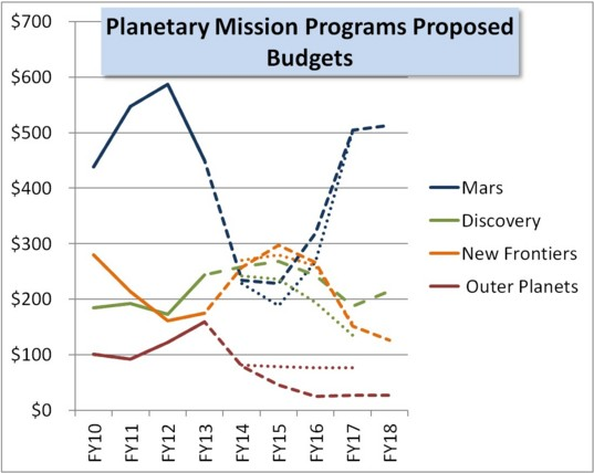 FY14 proposed budget planetary science proposed budgets