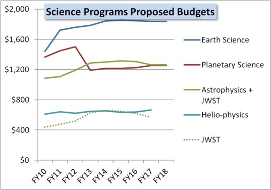 FY14 proposed budget NASA science divisions