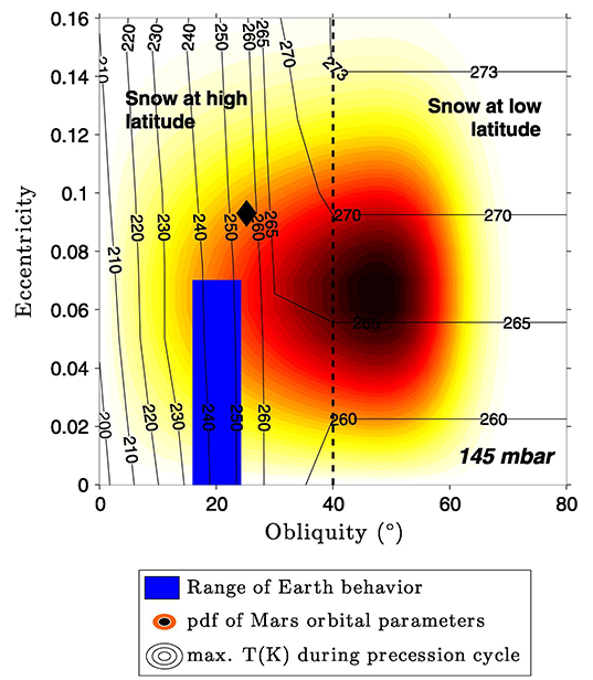 Mars' range of orbital parameters and their effect on climate