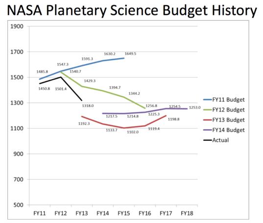 NASA Planetary Science Budget Comparison
