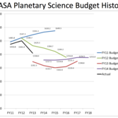 NASA Planetary Science Budget Comparison