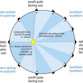 Pluto's seasons